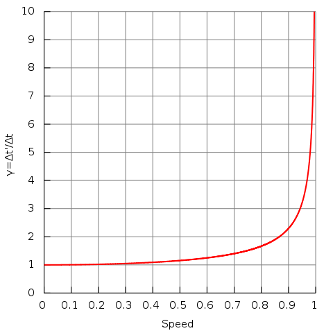 This is a graph of time dilation. The left is seconds per second while the bottom is the speed you are going based of the speed of light. 0.1 is 10% the speed of light etc. Photo courtesy of Wikipedia.